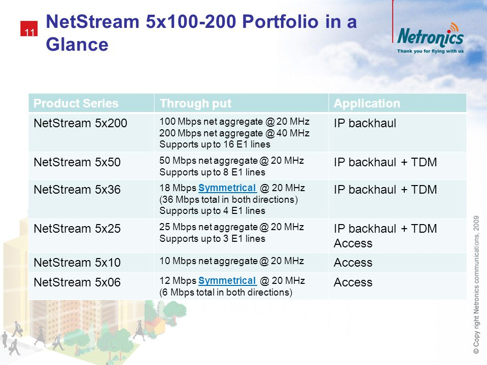 NetStream 5x100-200 Portfolio in a Glance