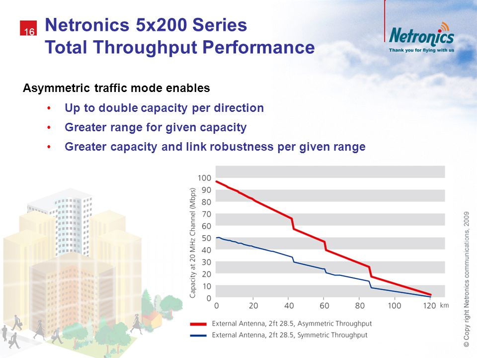 Netronics 5x200 Series Total Throughput Performance