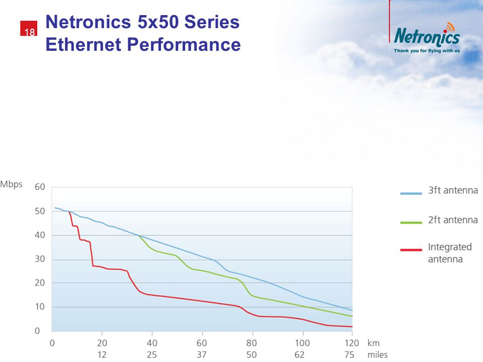 Netronics 5x50 Series Ethernet Performance