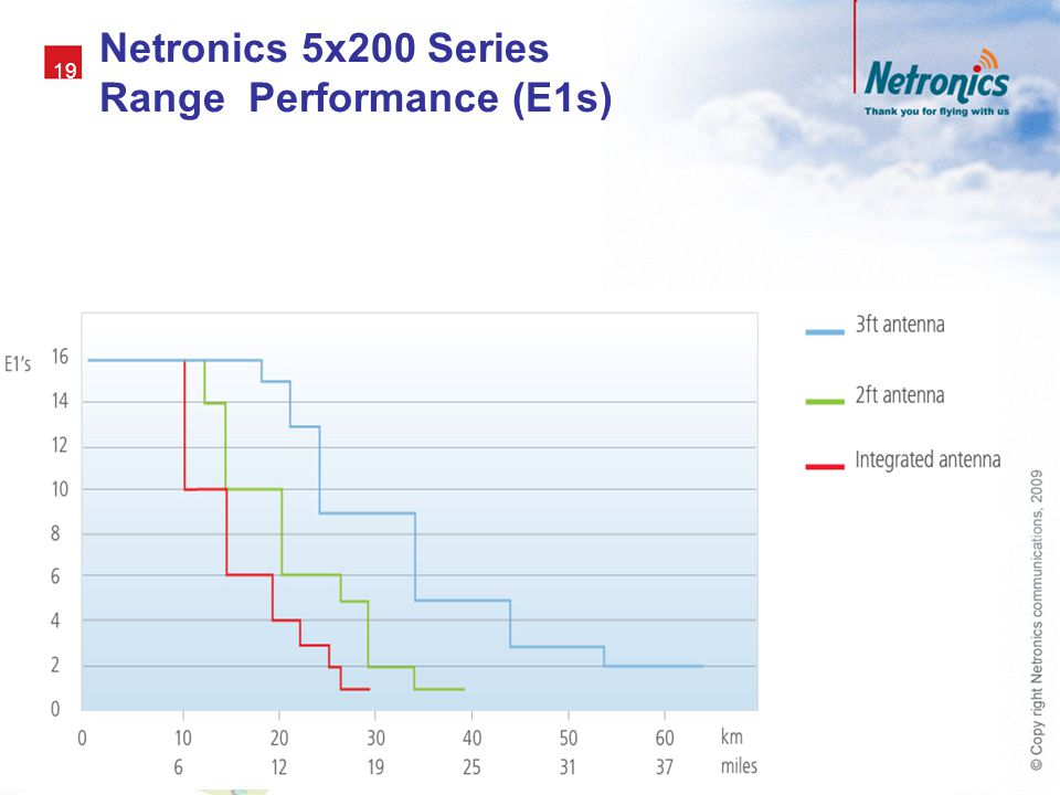 Netronics 5x200 Series Range Performance (E1s)