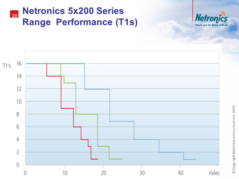 Netronics 5x200 Series Range Performance (T1s)