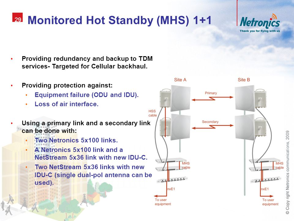 Monitored Hot Standby (MHS) 1+1