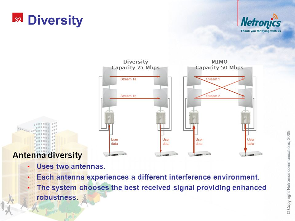 Diversity Antenna diversity Uses two antennas.