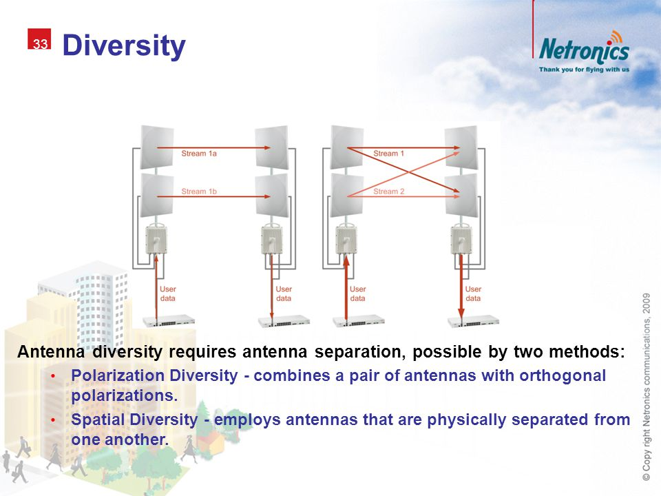 Diversity 33. Antenna diversity requires antenna separation, possible by two methods: