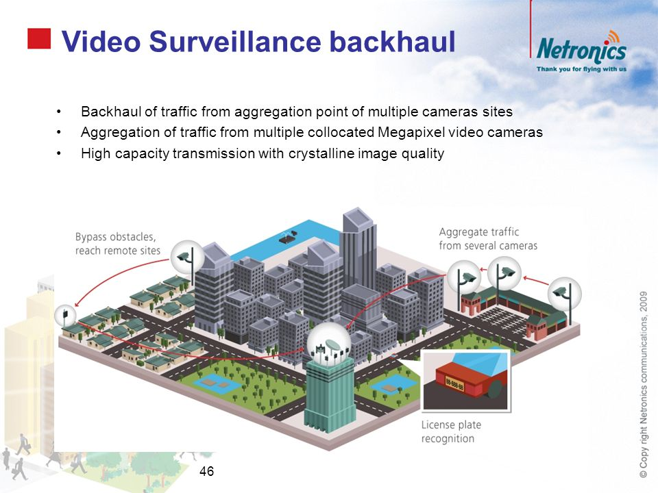 Video Surveillance backhaul