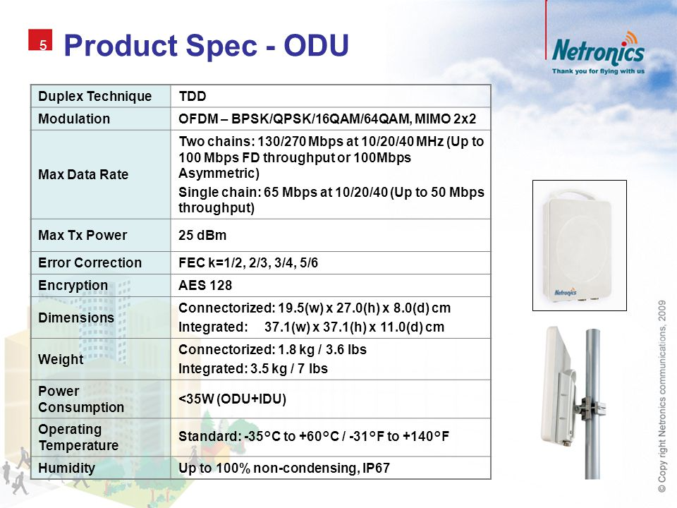 Product Spec - ODU 5 Duplex Technique TDD Modulation