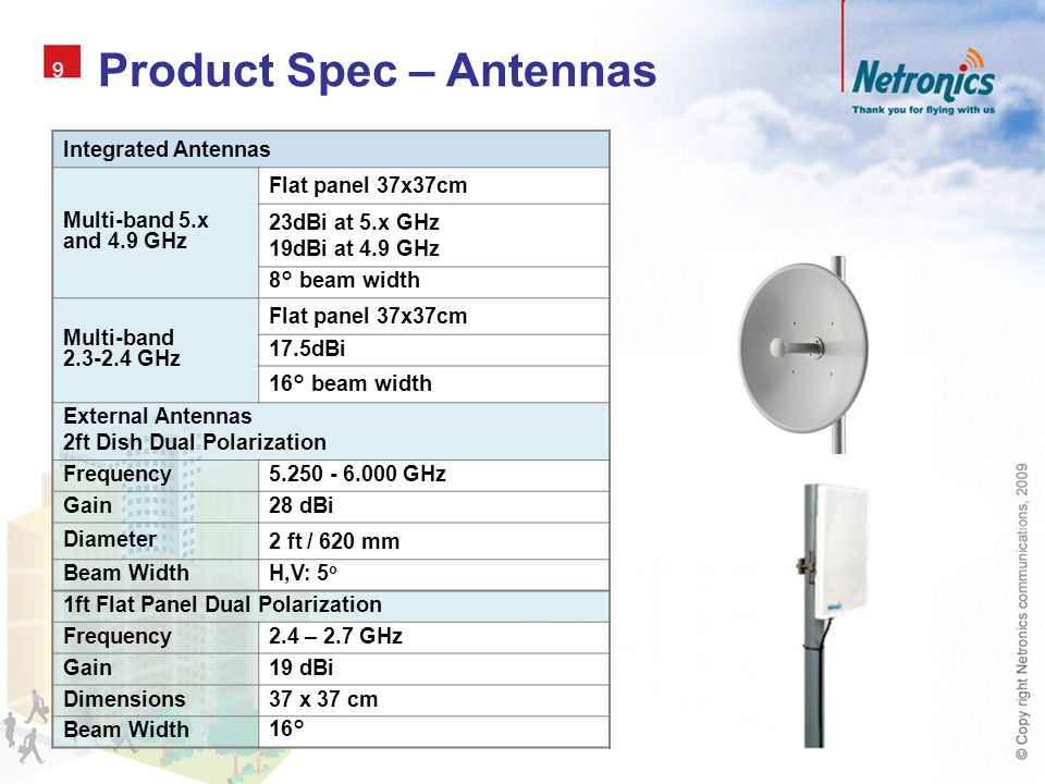 Product Spec – Antennas