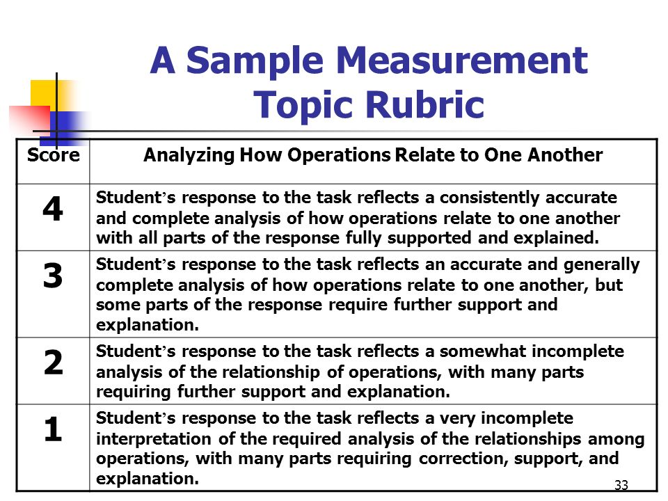 A Sample Measurement Topic Rubric