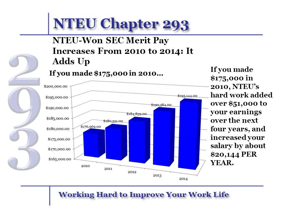 NTEU-Won SEC Merit Pay Increases From 2010 to 2014: It Adds Up