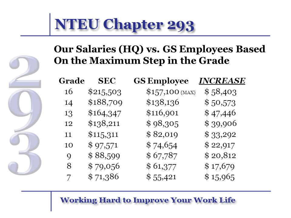 Our Salaries (HQ) vs. GS Employees Based On the Maximum Step in the Grade