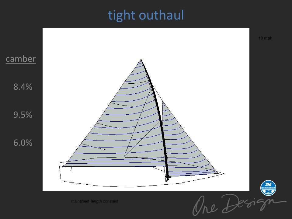 tight outhaul 10 mph camber 8.4% 9.5% 6.0% mainsheet length constant