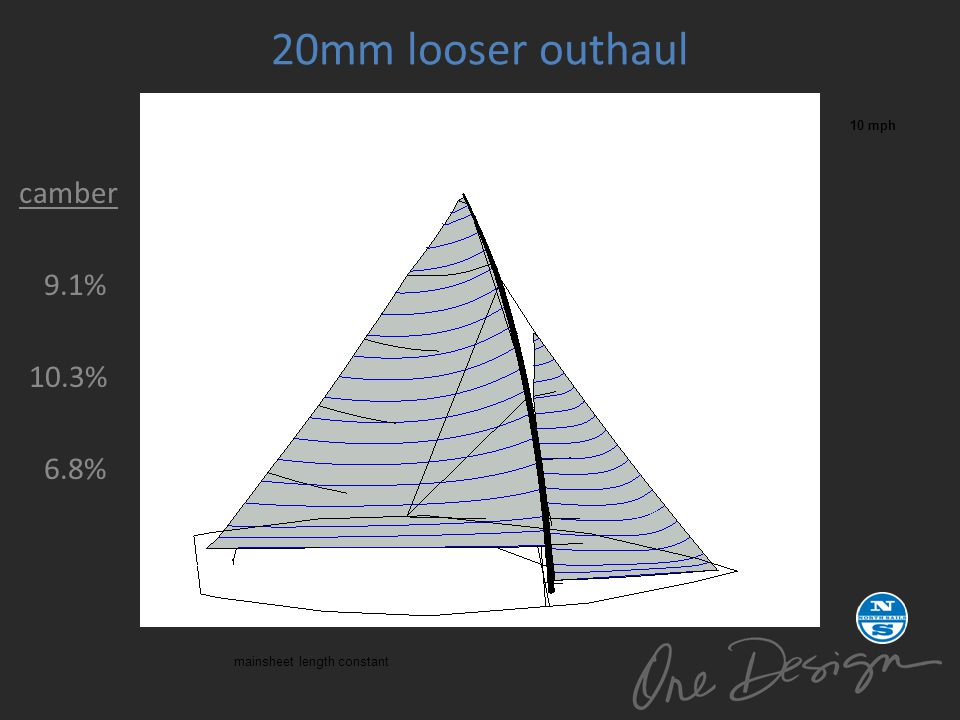 20mm looser outhaul camber 9.1% 10.3% 6.8% 10 mph