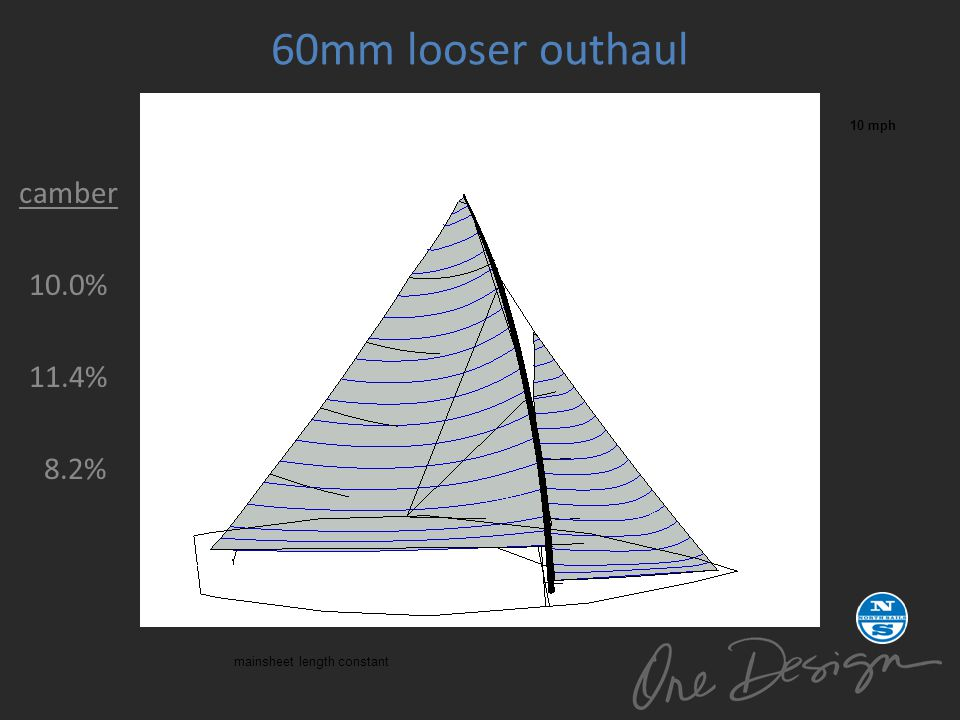 60mm looser outhaul camber 10.0% 11.4% 8.2% 10 mph