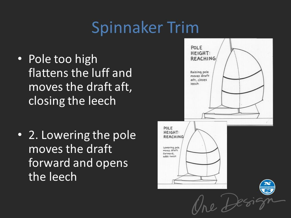 Spinnaker Trim Pole too high flattens the luff and moves the draft aft, closing the leech.