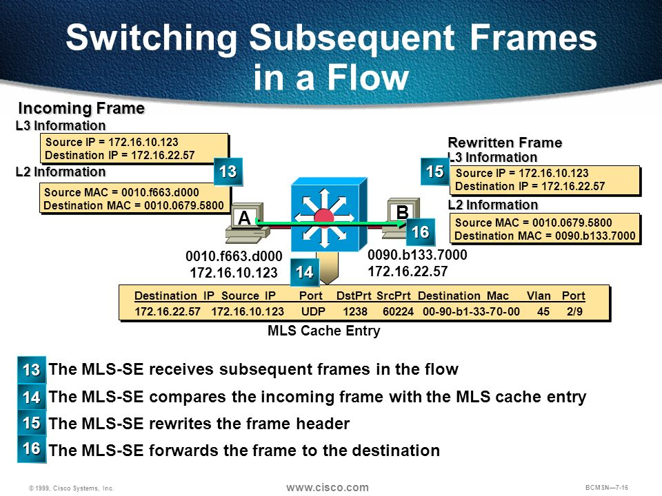 Switching Subsequent Frames in a Flow
