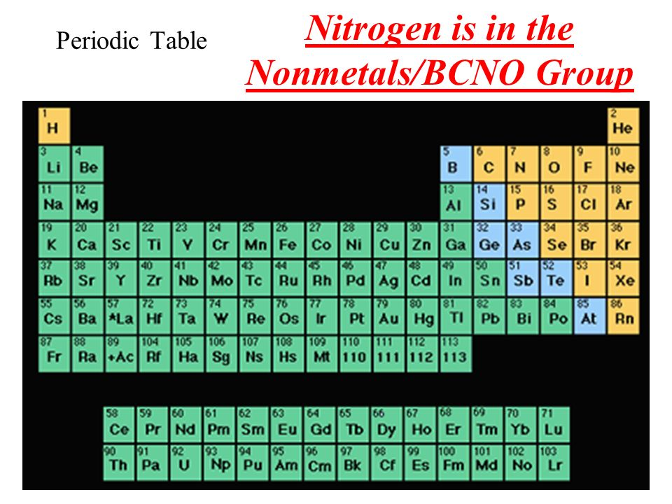 Nitrogen is in the Nonmetals/BCNO Group