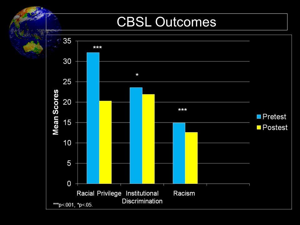 CBSL Outcomes