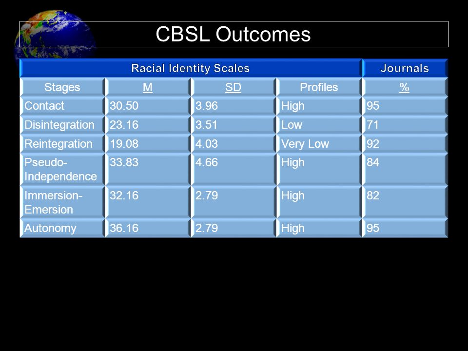 Racial Identity Scales