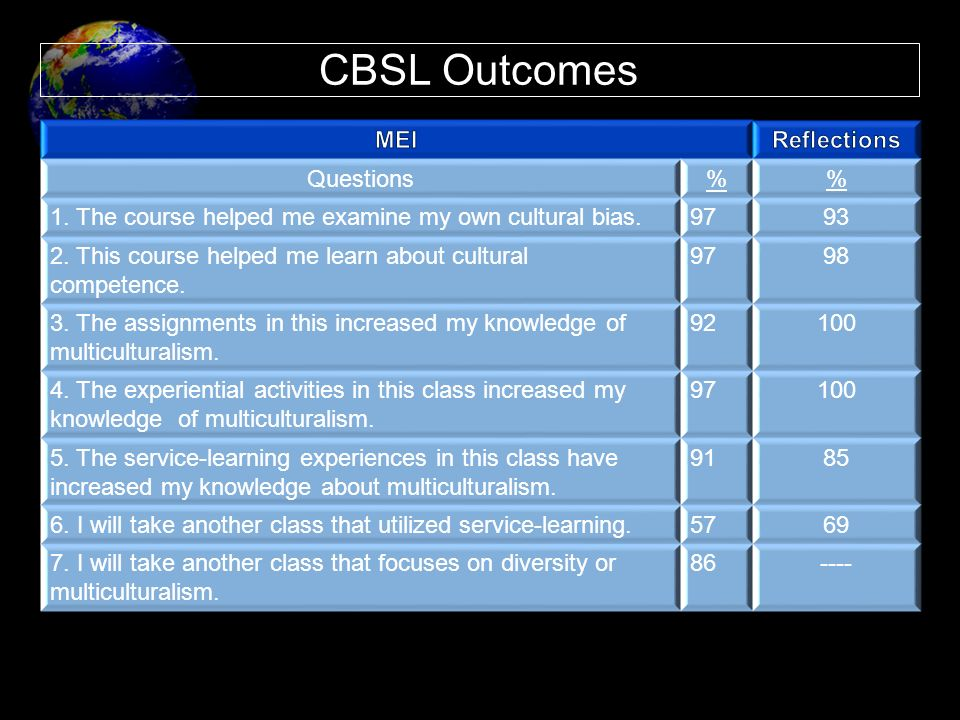 CBSL Outcomes MEI Reflections Questions %