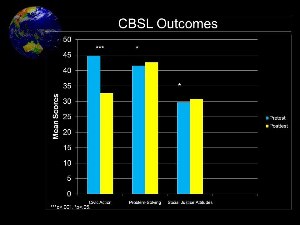 CBSL Outcomes ***