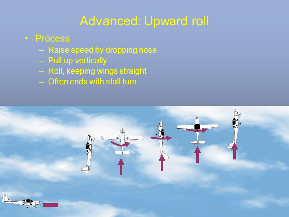 Advanced: Upward roll Process Raise speed by dropping nose