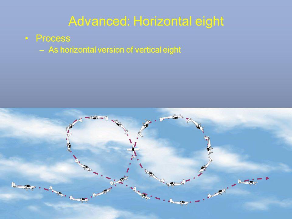 Advanced: Horizontal eight