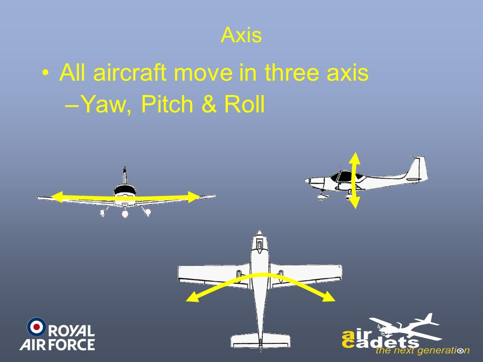 All aircraft move in three axis Yaw, Pitch & Roll