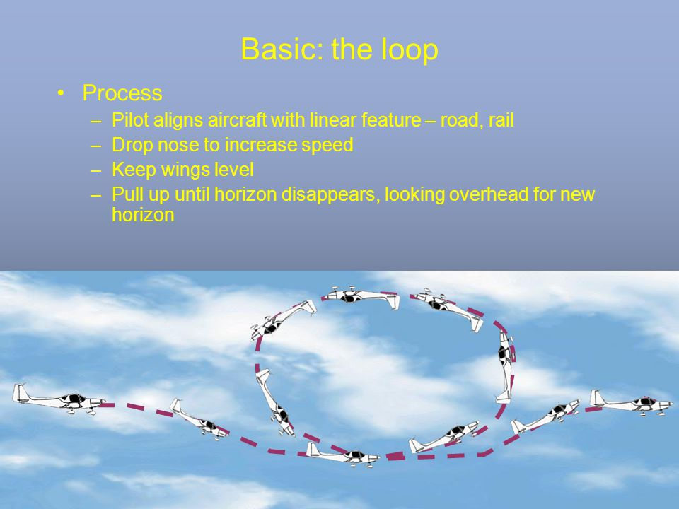 Basic: the loop Process