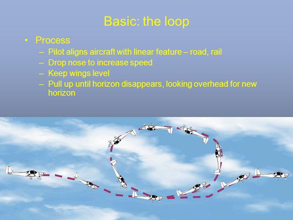 Basic: the loop Process