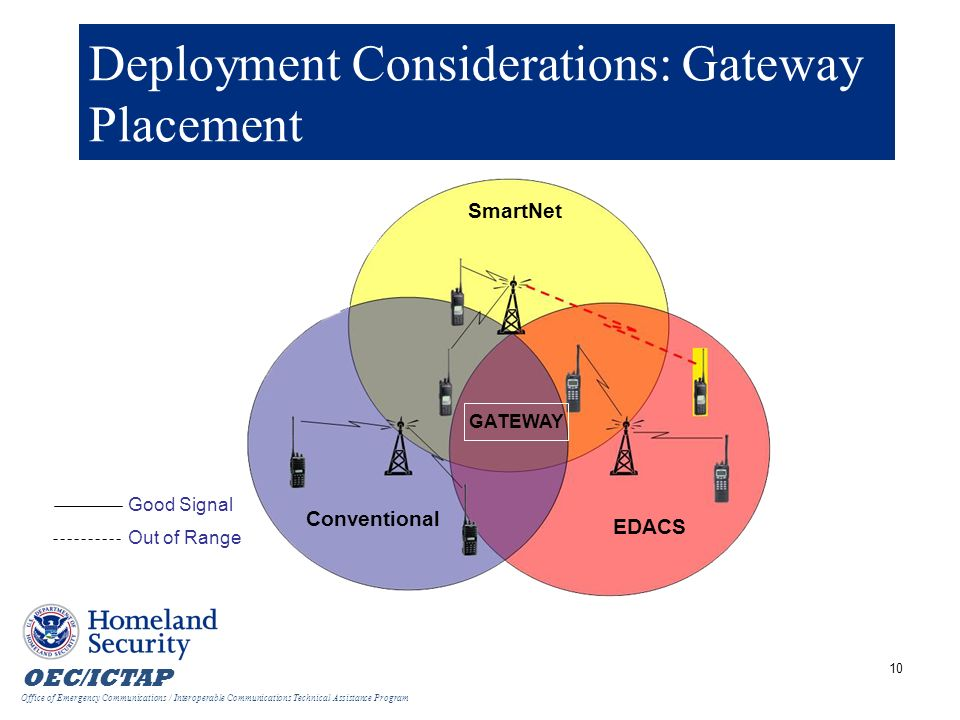 Deployment Considerations: Gateway Placement