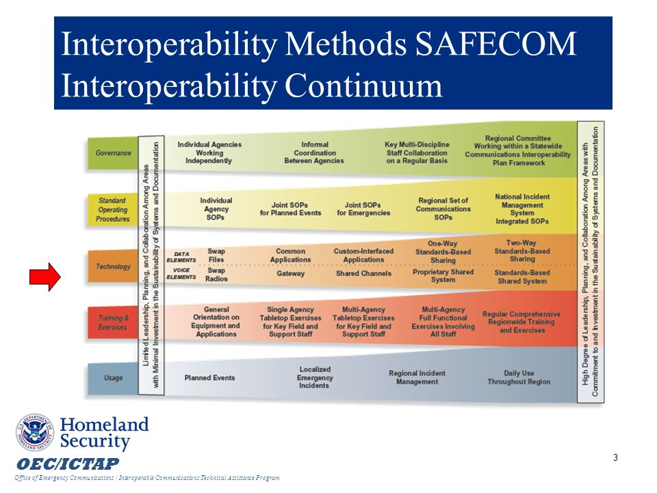 Interoperability Methods SAFECOM Interoperability Continuum