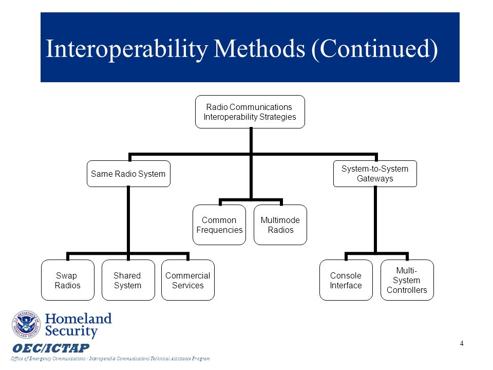 Interoperability Methods (Continued)