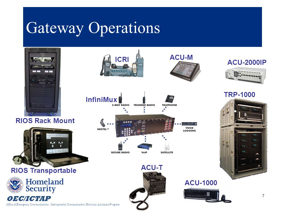 Gateway Operations ACU-M ICRI ACU-2000IP TRP-1000 InfiniMux