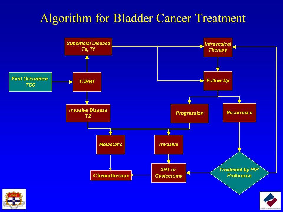 Algorithm for Bladder Cancer Treatment
