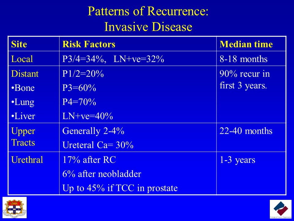 Patterns of Recurrence: Invasive Disease