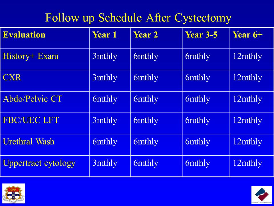 Follow up Schedule After Cystectomy