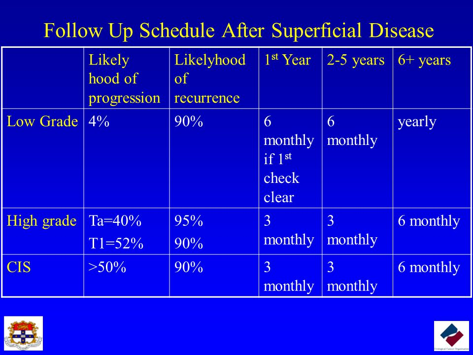 Follow Up Schedule After Superficial Disease