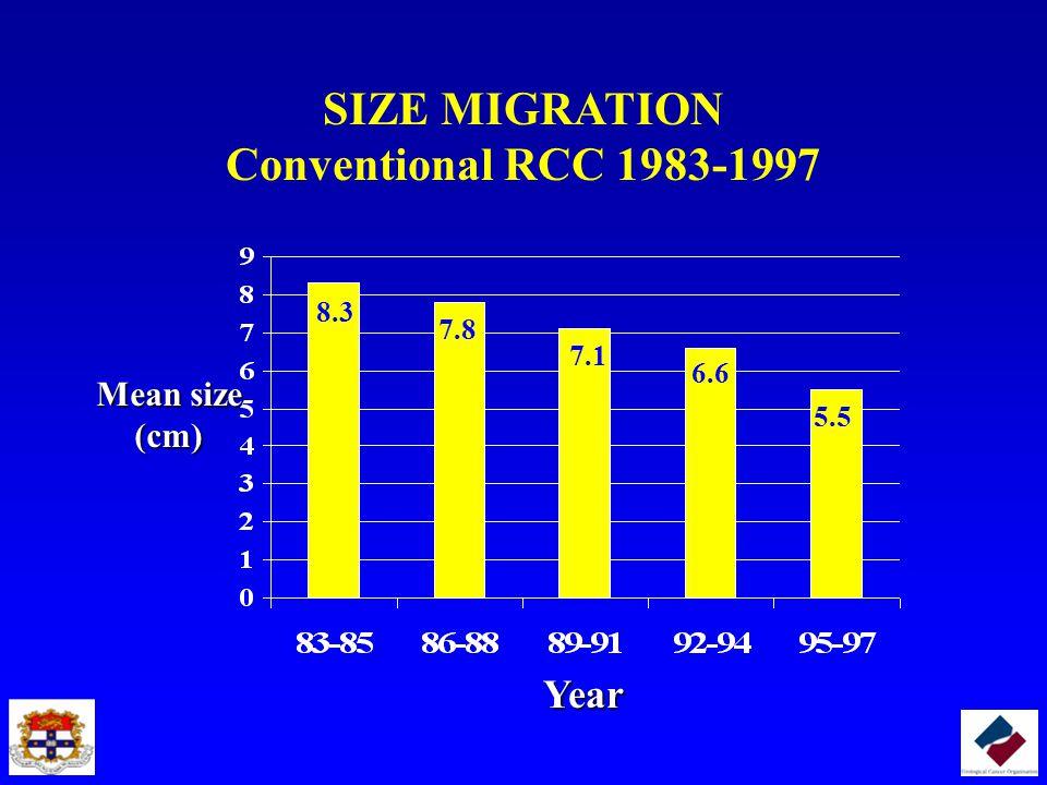 SIZE MIGRATION Conventional RCC 1983-1997
