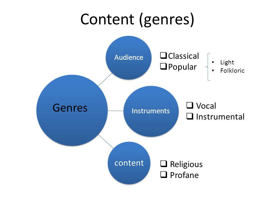 Content (genres) Classical Popular Vocal Instrumental Religious