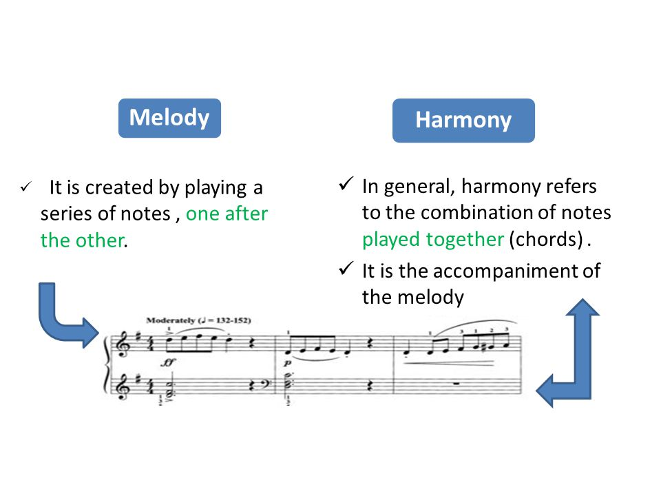 Melody Harmony. It is created by playing a series of notes , one after the other.