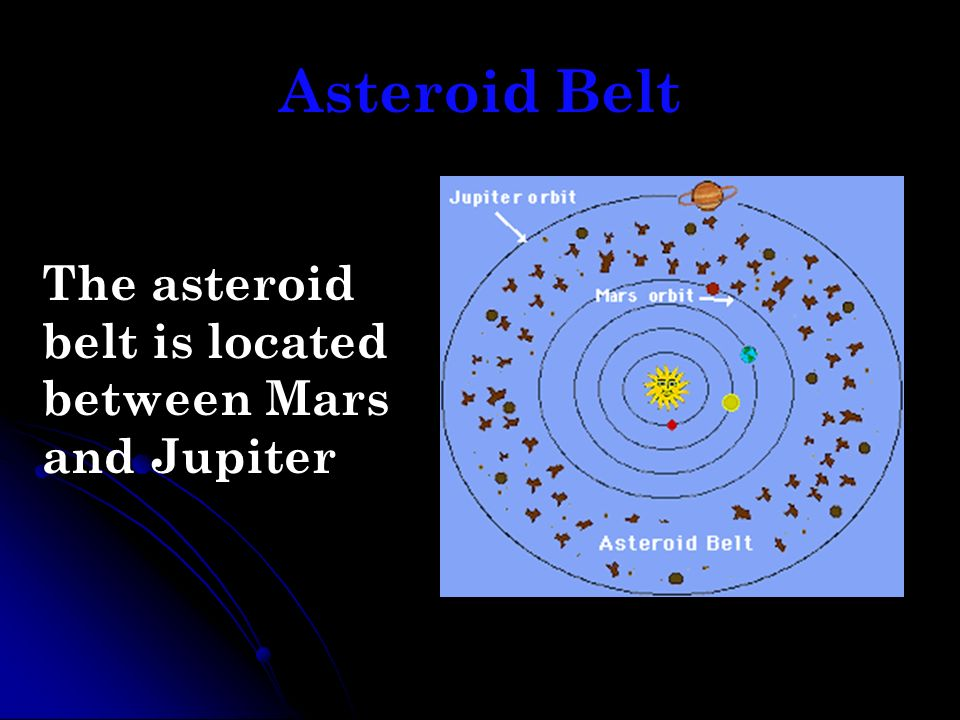 Asteroid Belt The asteroid belt is located between Mars and Jupiter