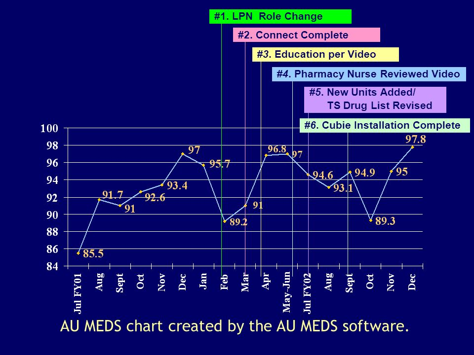 AU MEDS chart created by the AU MEDS software.