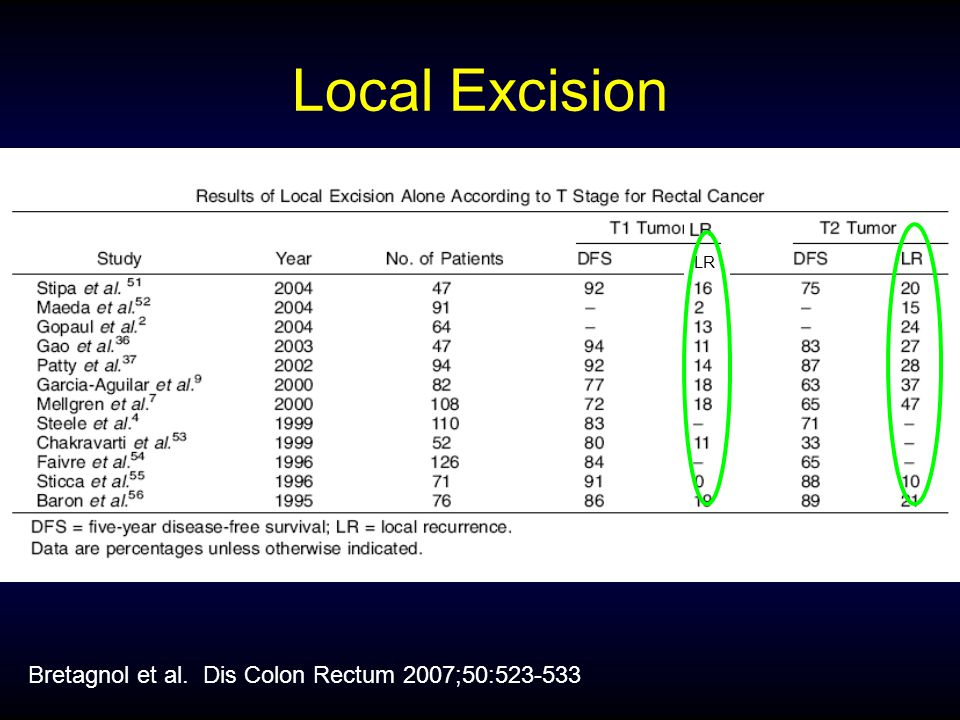 Local Excision LR Bretagnol et al. Dis Colon Rectum 2007;50:523-533