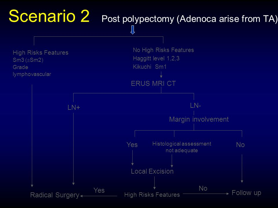 Scenario 2 Post polypectomy (Adenoca arise from TA)