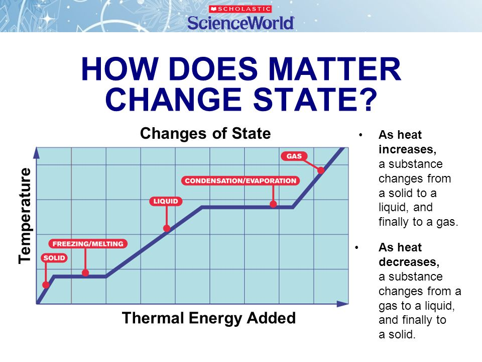 HOW DOES MATTER CHANGE STATE
