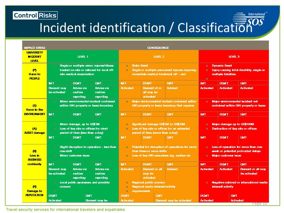 Incident identification / Classification