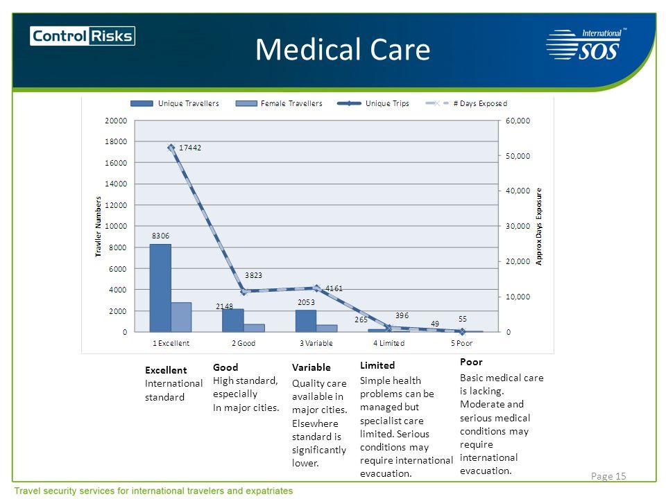 Medical Care Excellent International standard Poor