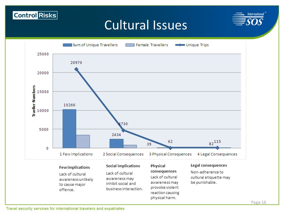 Cultural Issues Few implications