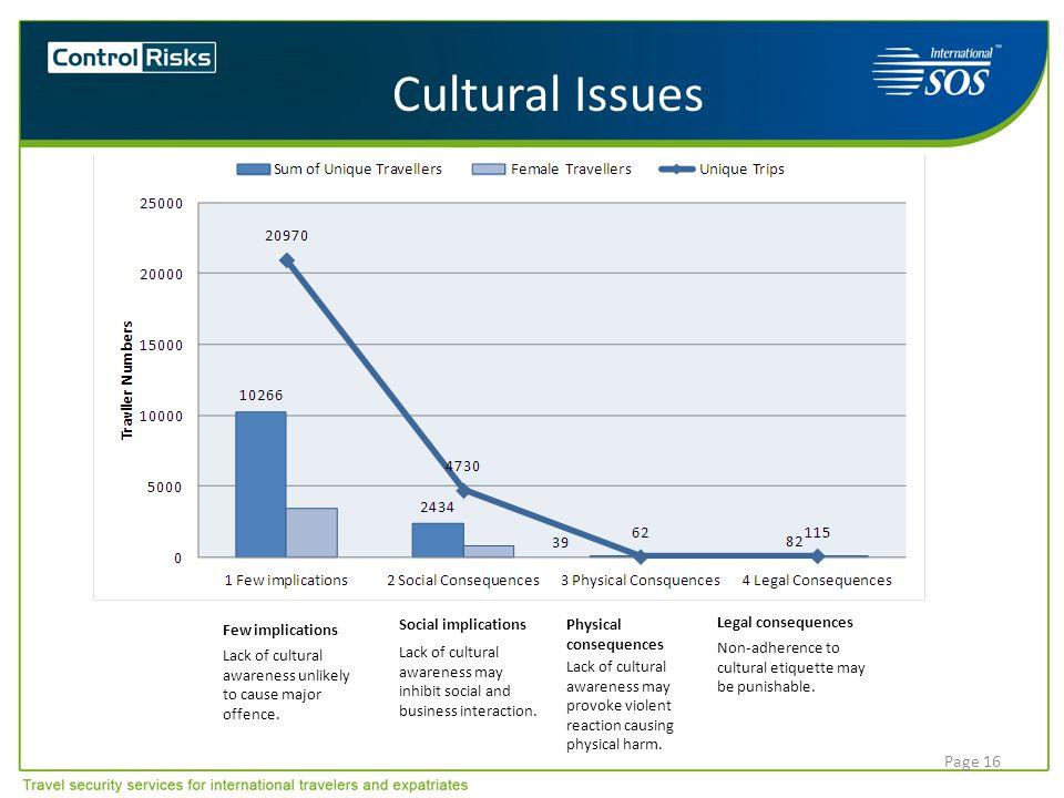 Cultural Issues Few implications