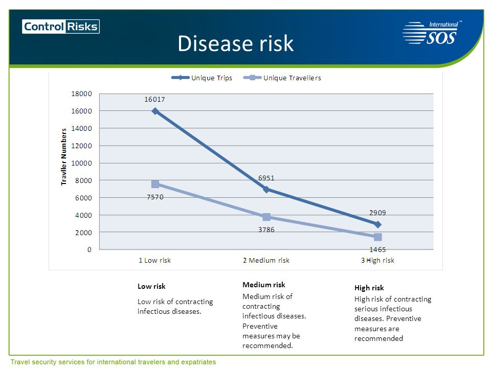 Disease risk High risk Low risk Medium risk